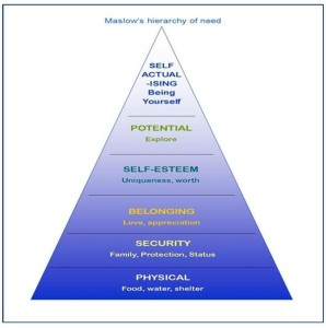 Maslow Hierarchy mine