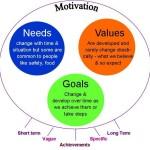 Motivation diagram mine